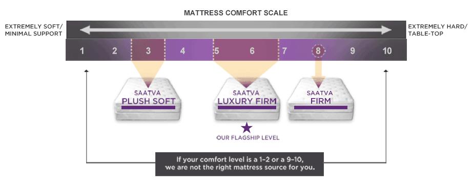 firmness of saatva mattress