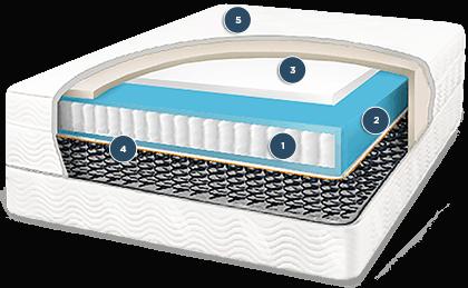 structure of saatva mattress