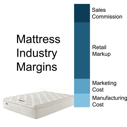 why mattress is so expensive