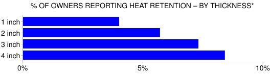 Heat retention – thickness correlation