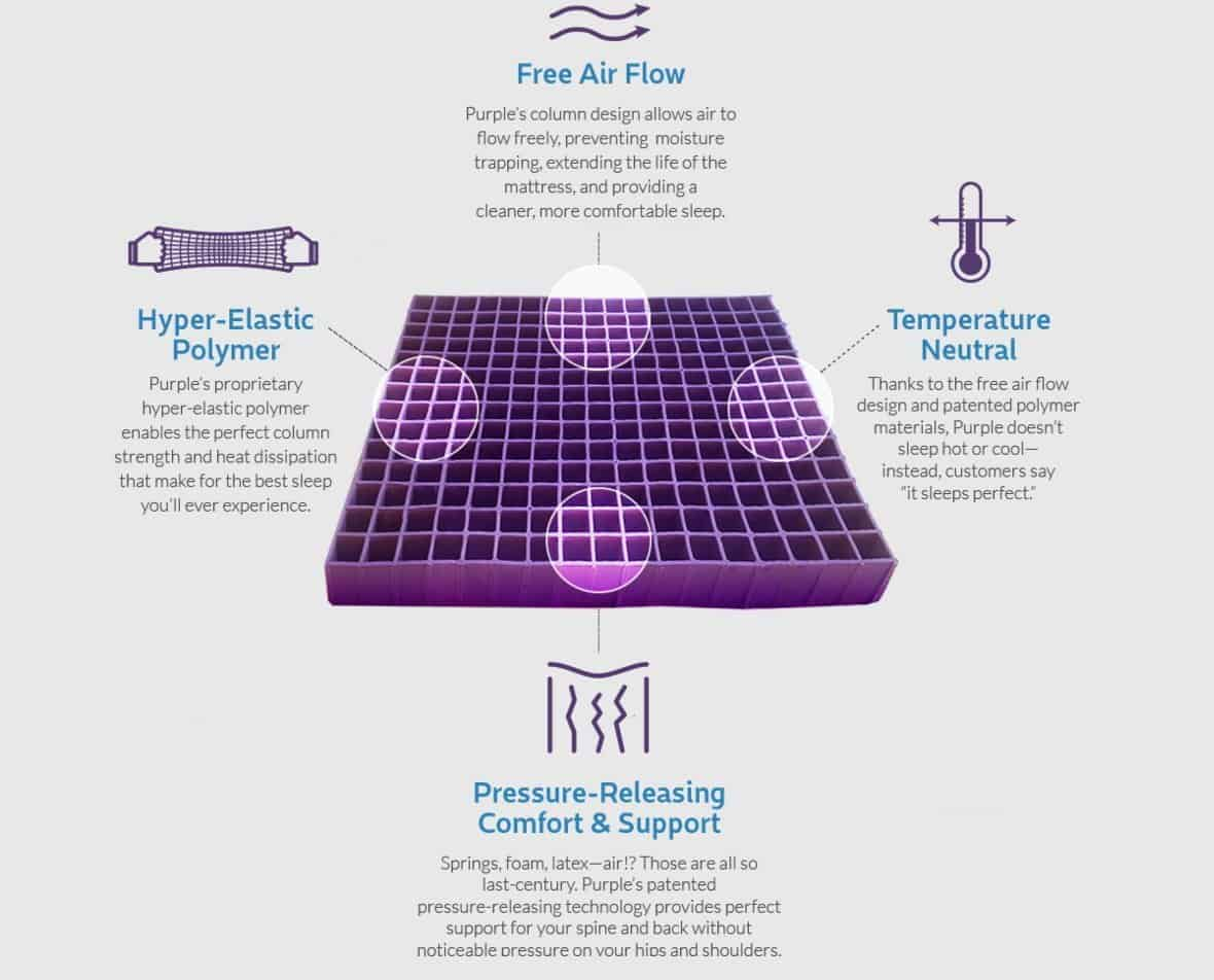 Purple mattress first layer