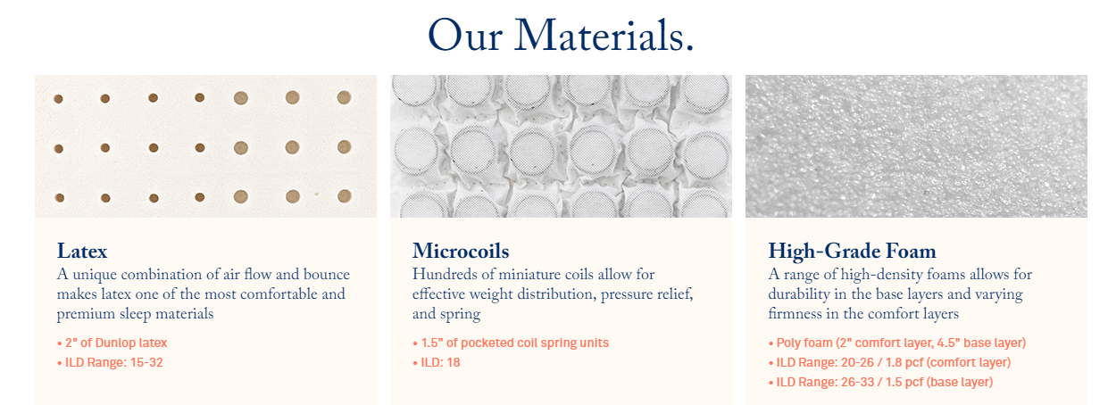 materials and structure for helix mattress