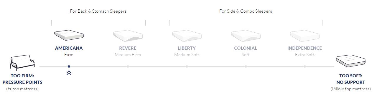 firmness scale of amerisleep bed