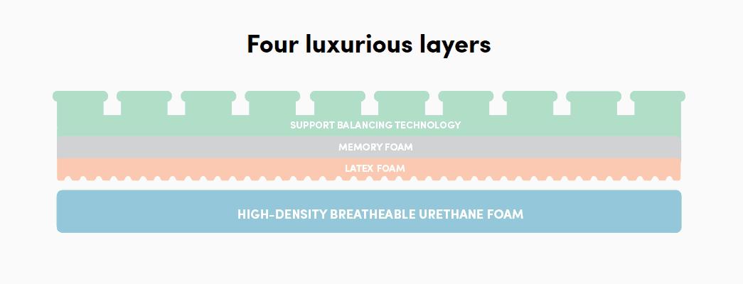 luxi mattress structure