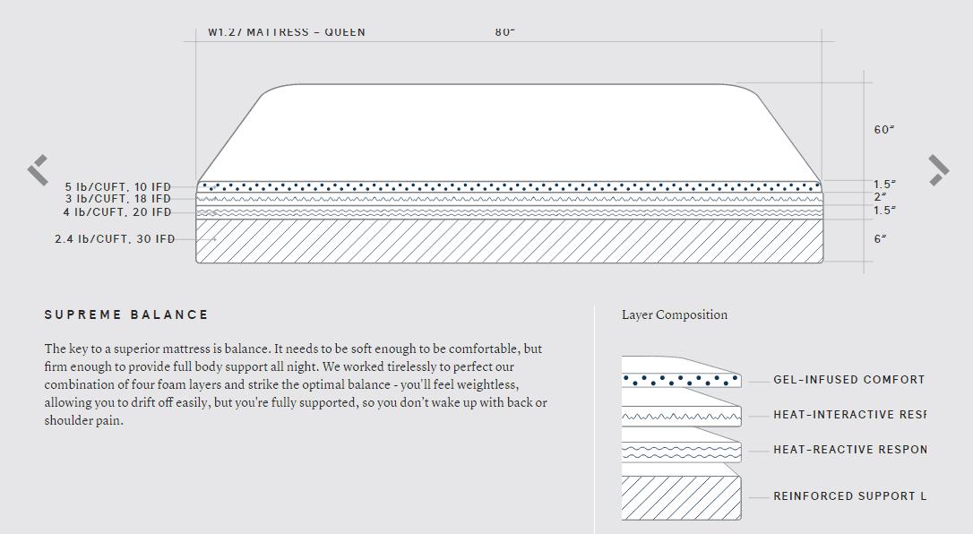 Wright mattress structure