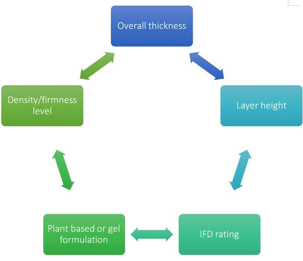 Factors to consider before buying best memory foam mattress