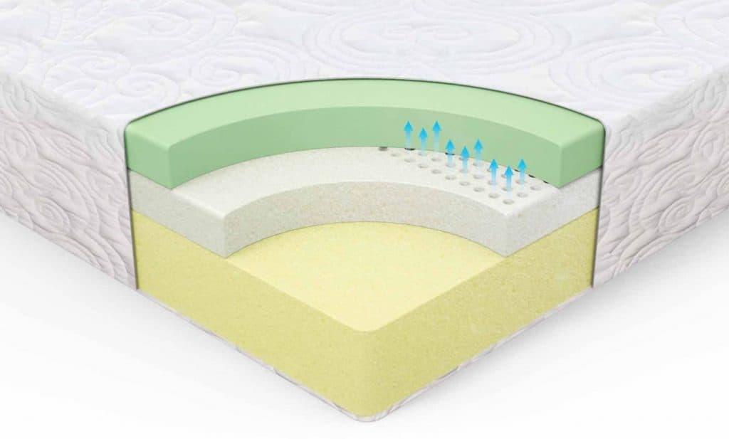 memory foam mattress structure