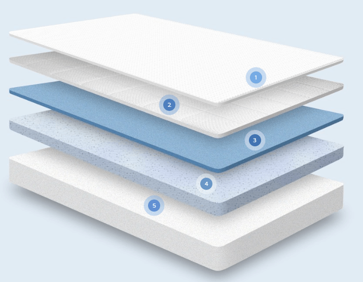 Nectar review sleep bed mattress and construction layers