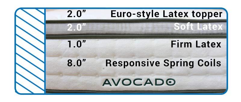 avocado Gwen mattress structure