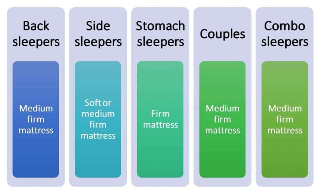 Sleeping position and mattress scale relationship