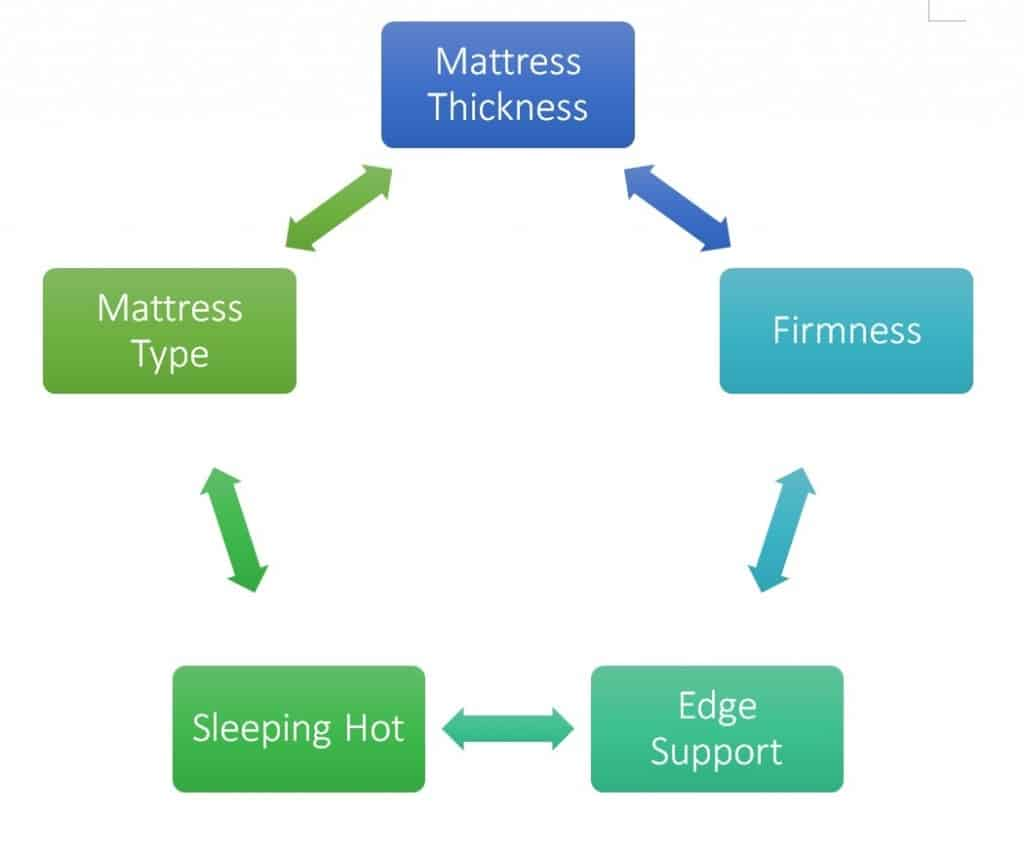 Factors to Consider When Buying a Mattress for Heavy People
