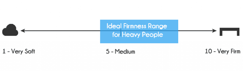 Which firmness is best for heavy people