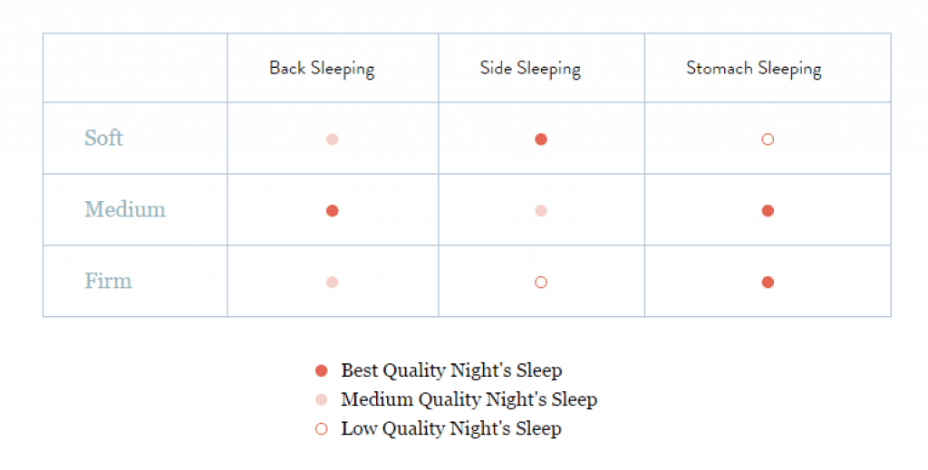 firmness and sleep positions