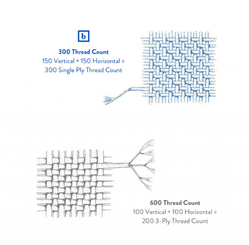 300-600 thread count
