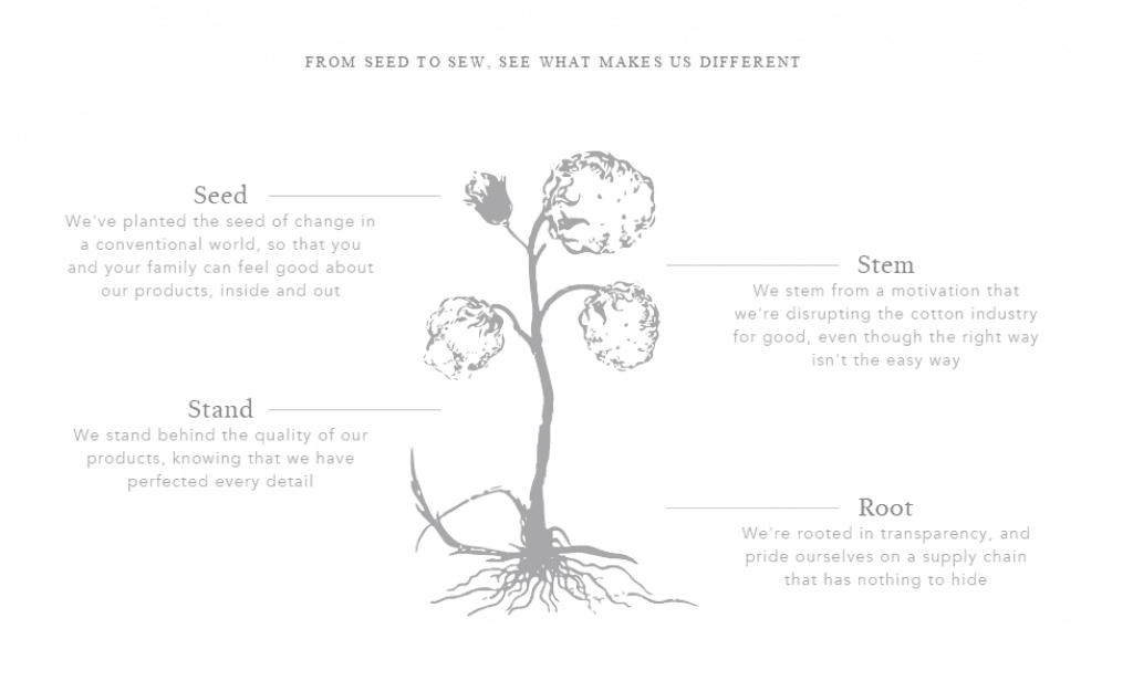 Boll & Branch Sheets produce and make and materials