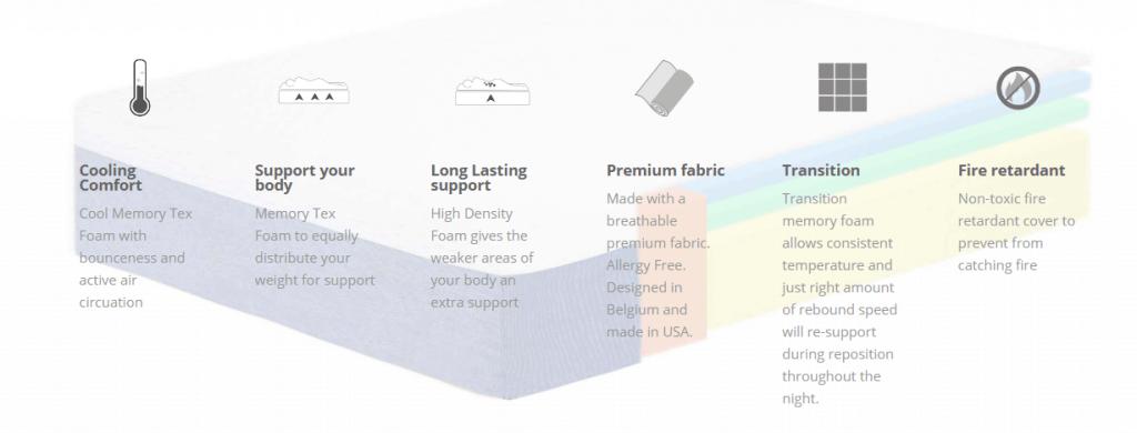 Breathable High Density (HD) Base Foam