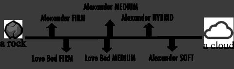 firmness scale of Nest Bedding Alexander Signature Hybrid Mattress