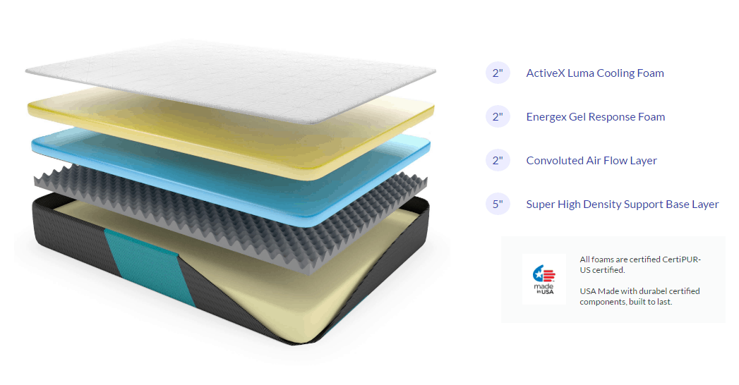 structrue and layers of active x mattress of nest bedding