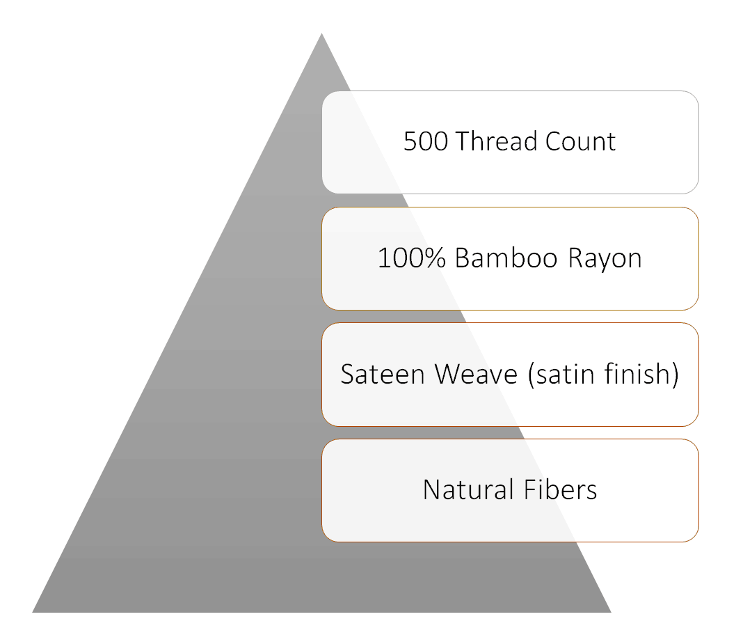 the structure of the sheets from bamboo sheets shop