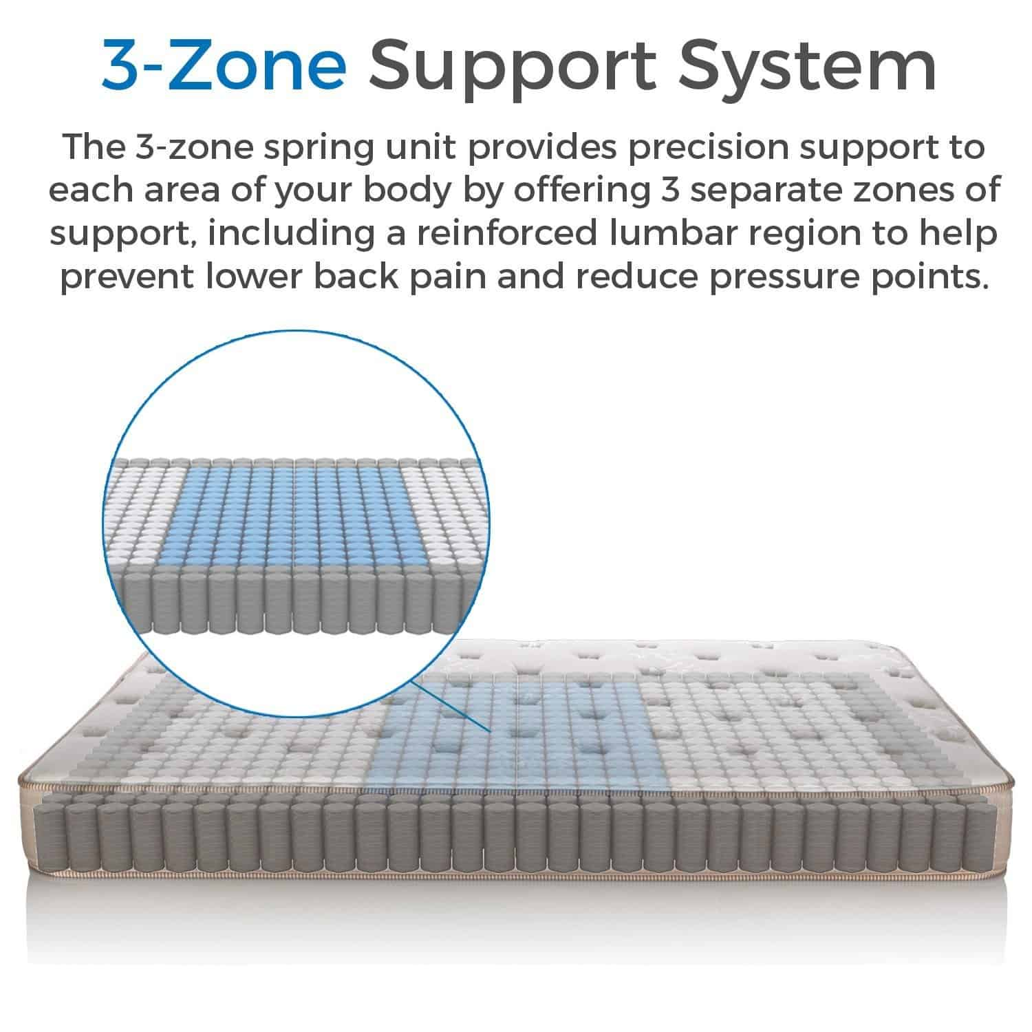 3 zone supprort system