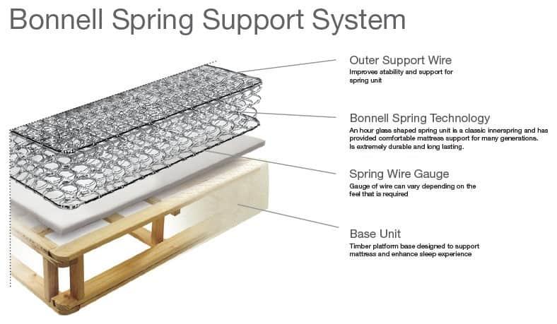 bonnnell spring support system