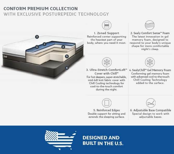 conform premium collection mattress layers details