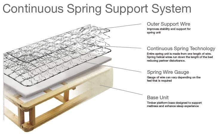 continuous spring support system