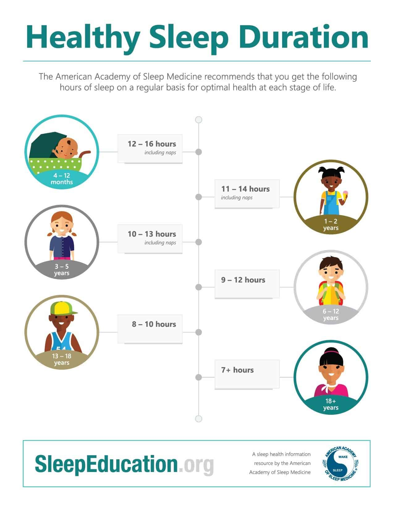healthy sleep duration for kkids