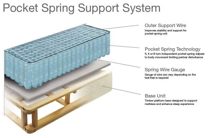 pocket spring support system