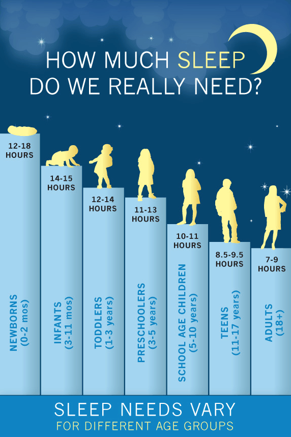 sleep needs vary for different age groups