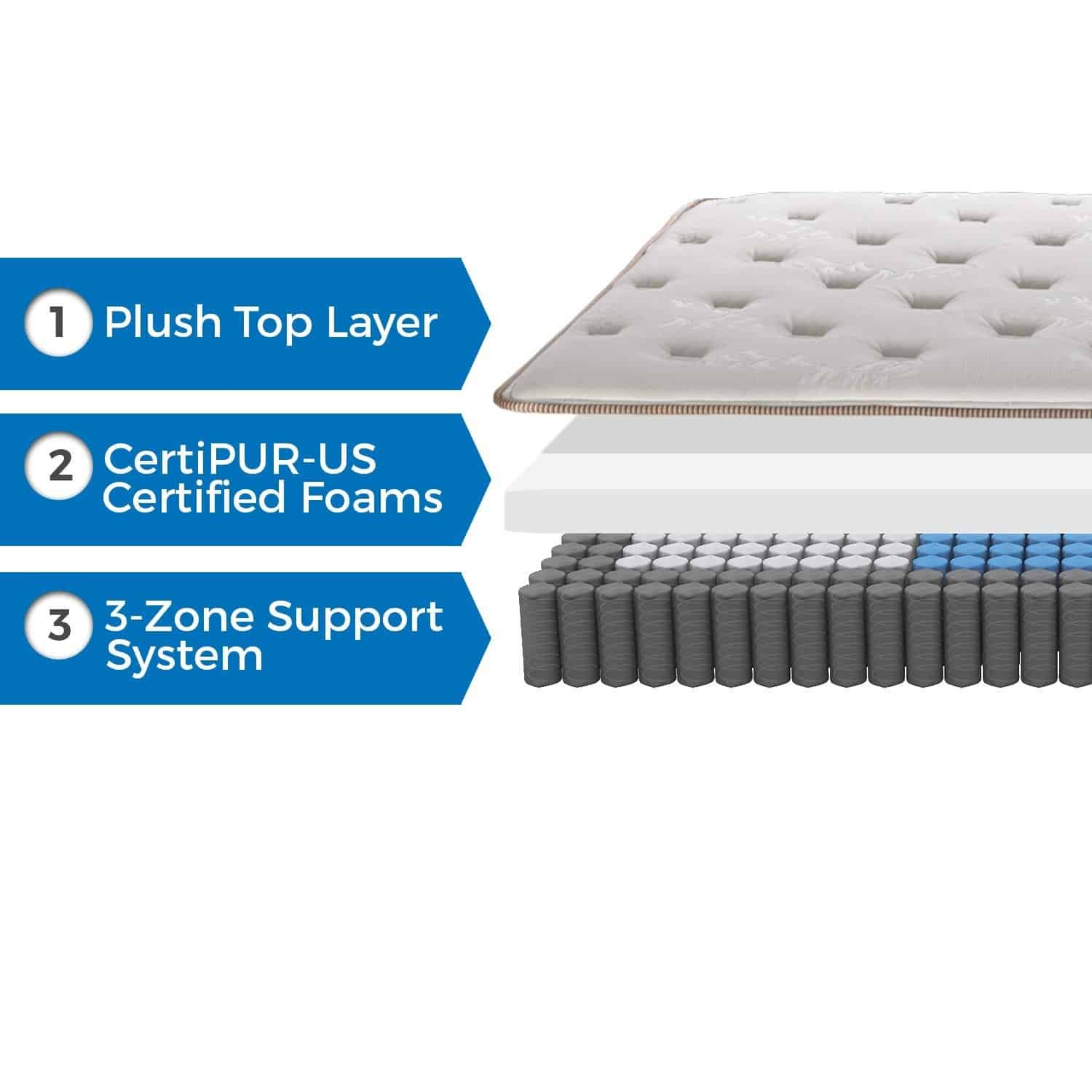structure of Englander Finale 10-Inch Innerspring Mattress
