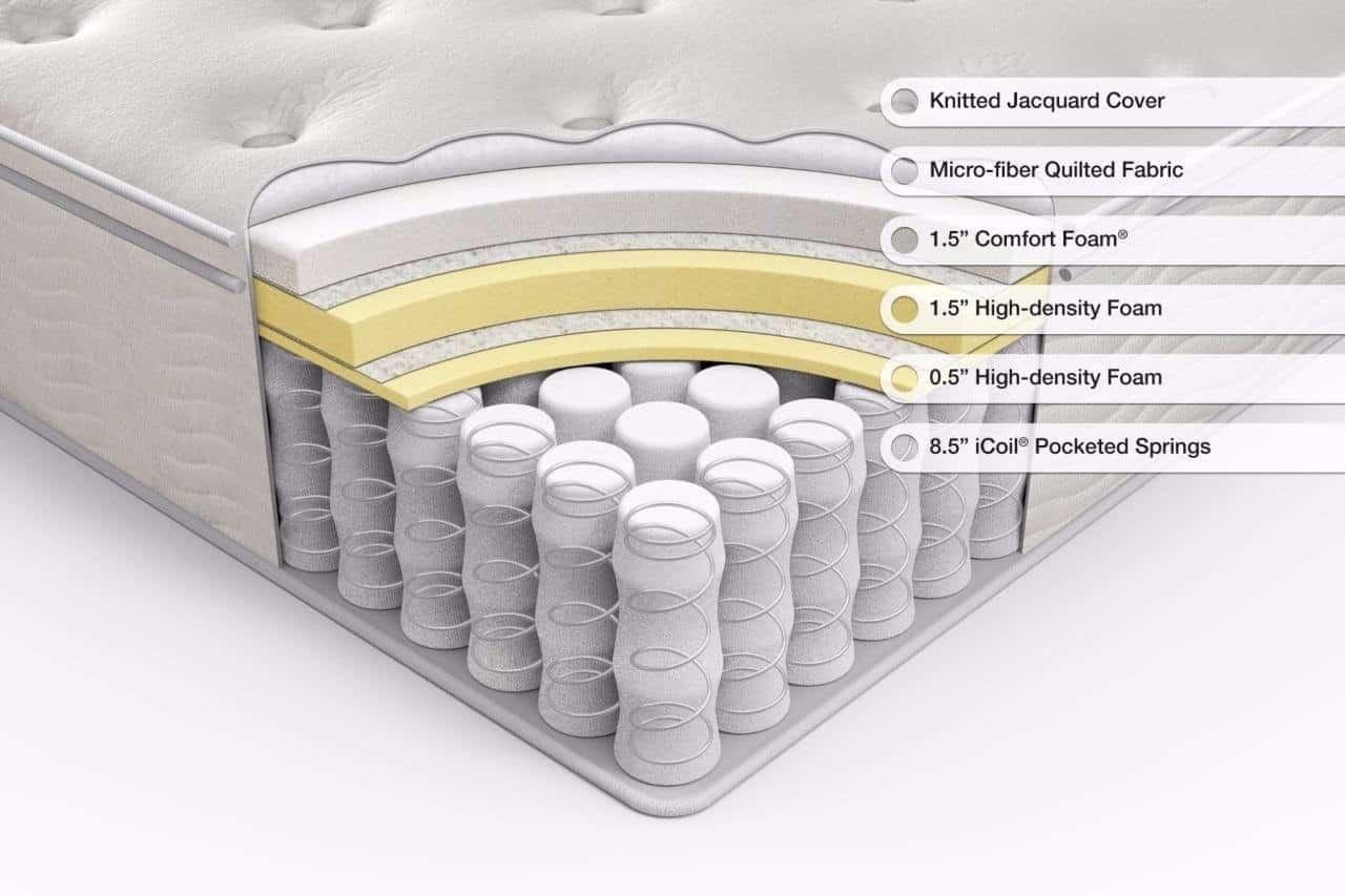 structure of zinus mattress