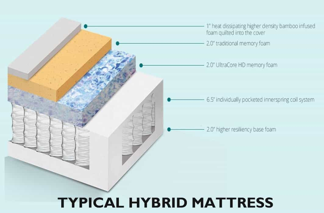 What Is A Hybrid Mattress Made Of