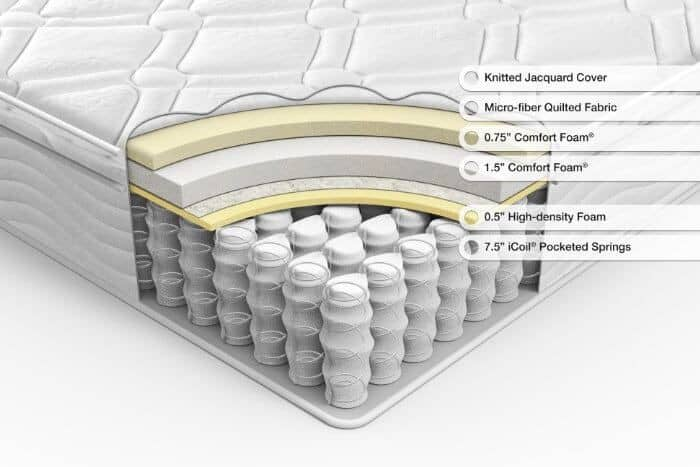 what's include in a innerspring mattress
