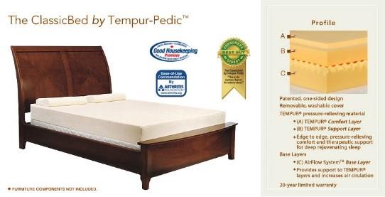 The benefits of a Tempur-pedic mattress