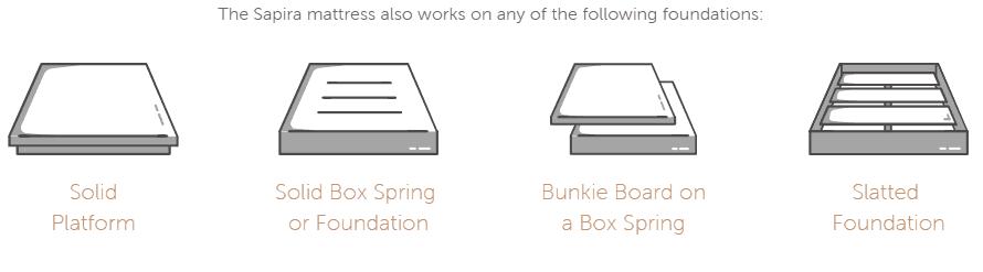 sapira works on following foundations