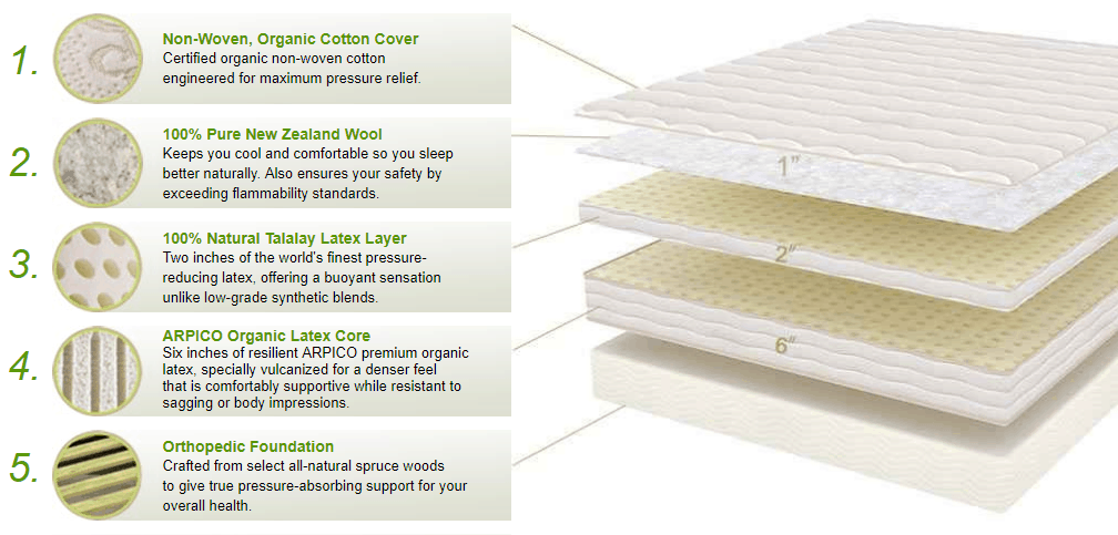 structure and layers for 9 inches Botanical Bliss 100% Natural Organic Latex Mattress