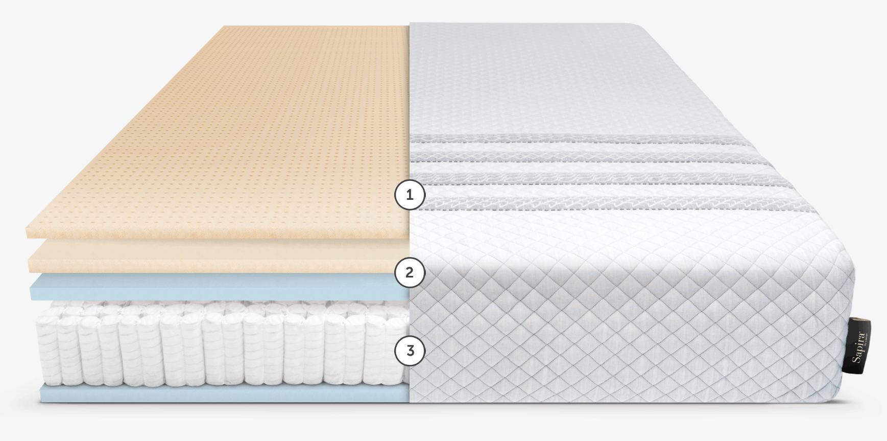 structure and layers of sapira mattress