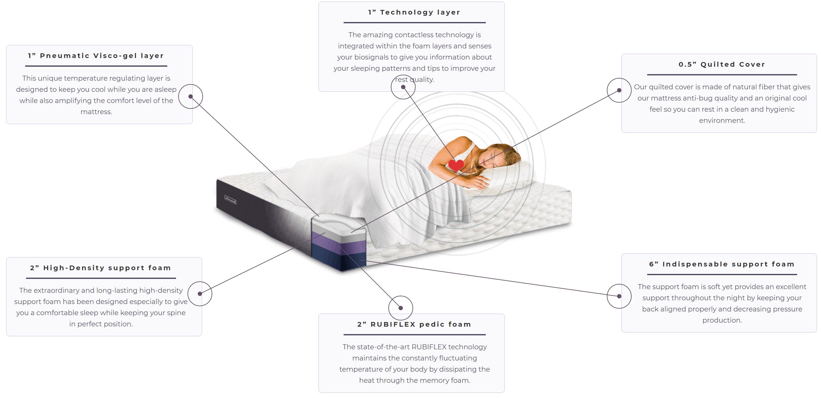 structure of amanda smart mattress