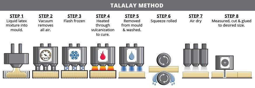Talalay method steps and manufacturing process
