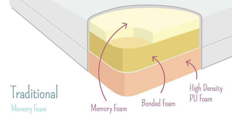 Traditional Memory Foam