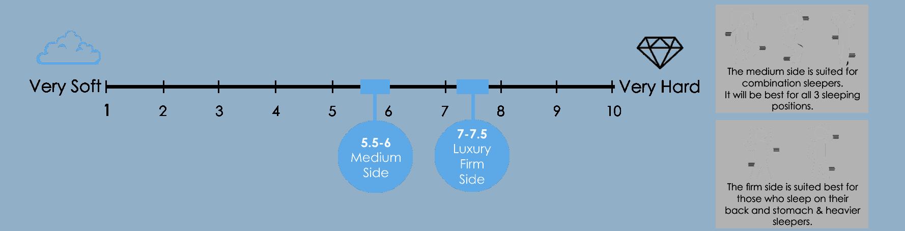 Firmness scale of idle sleep mattress 12 inches all foam