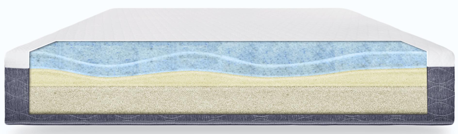 Structure of Sweetzzz mattress