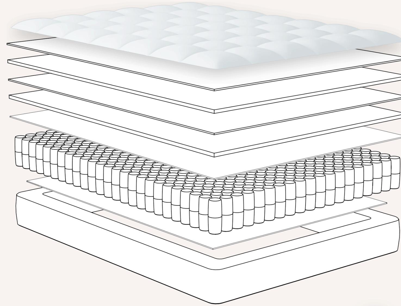 Structure of dreamcloud sleep mattress