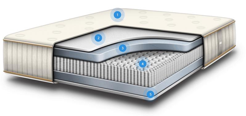 Structure of idle sleep latex mattress