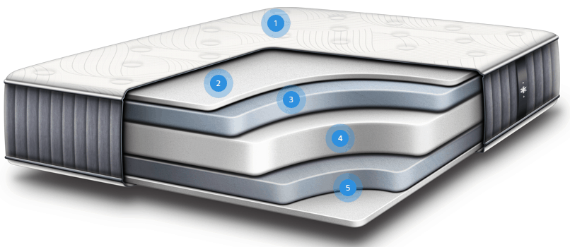 The 14 inches All Foam IDLE Sleep Mattress