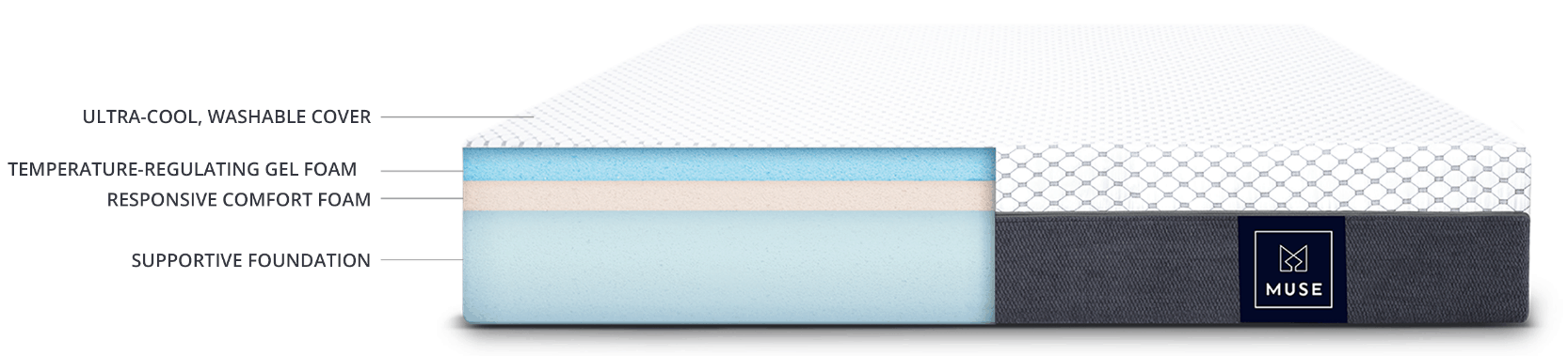Structure and layers of Muse sleep mattress