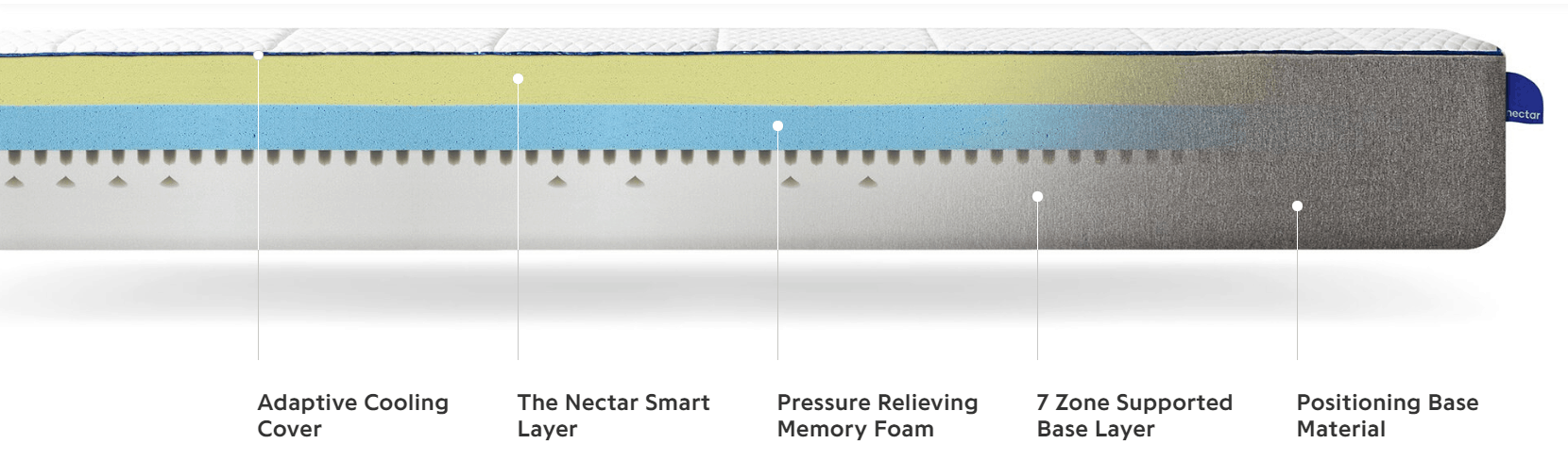 Layers of Nectar mattress UK version