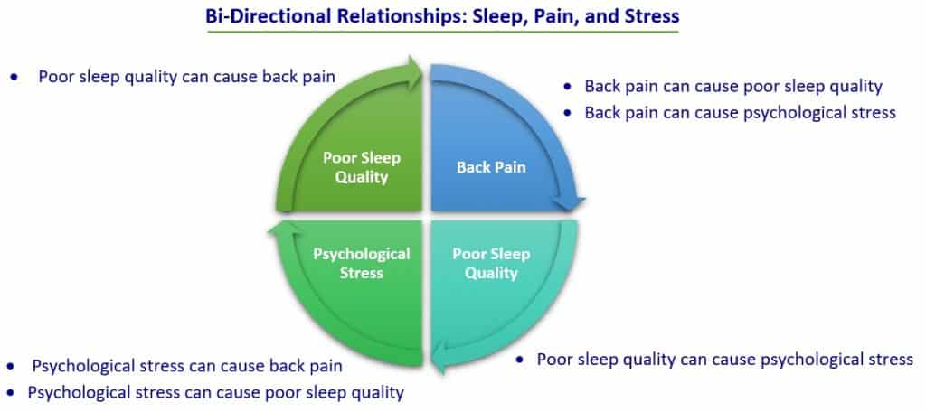 bi-directional relationships sleep stress and pain