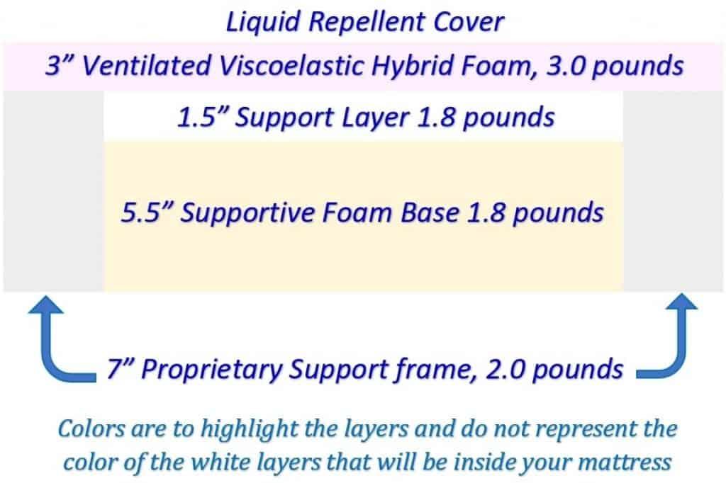 Liquid Repellent Cover